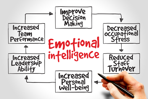intelligence-skill-building