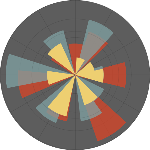 Radial Dial